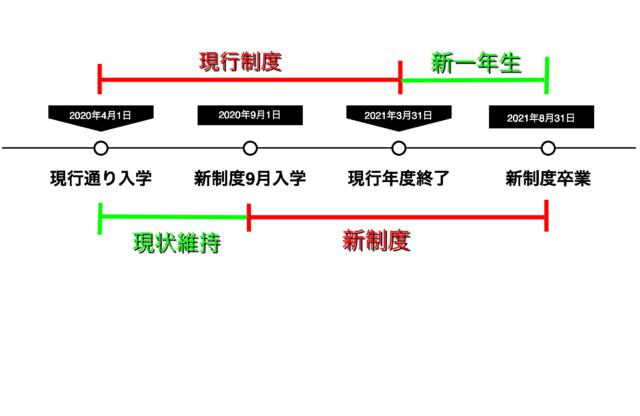 9月入学の図
